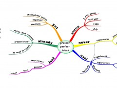 Present Perfect Theory