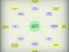 The Uses of Get